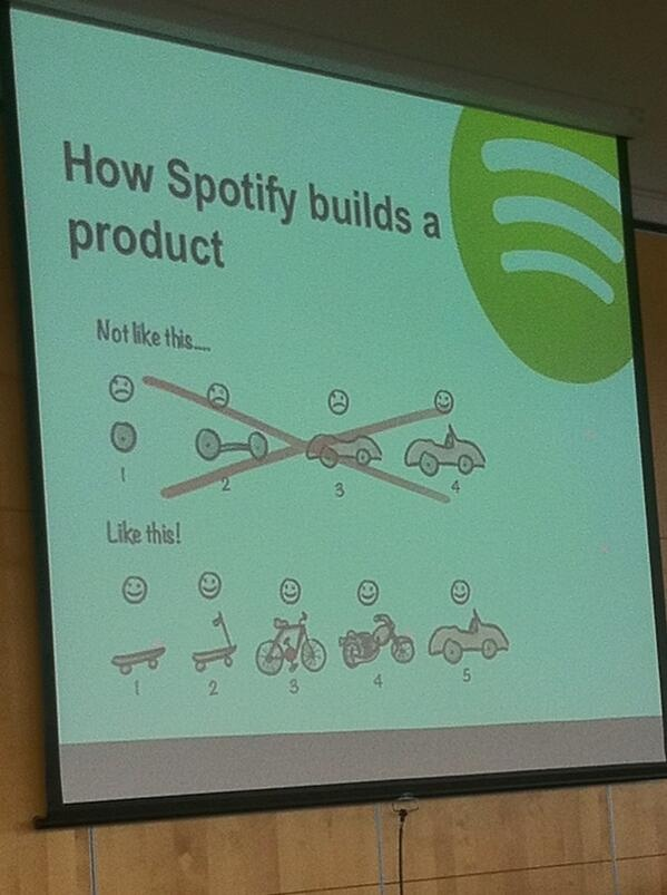 How Spotify builds a products